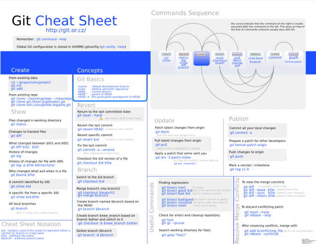 Git Cheat Sheet por Zack Rusin