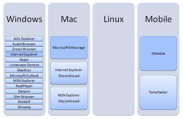 Prohlížeče, které používají rendering engine Trident nebo Tasman.