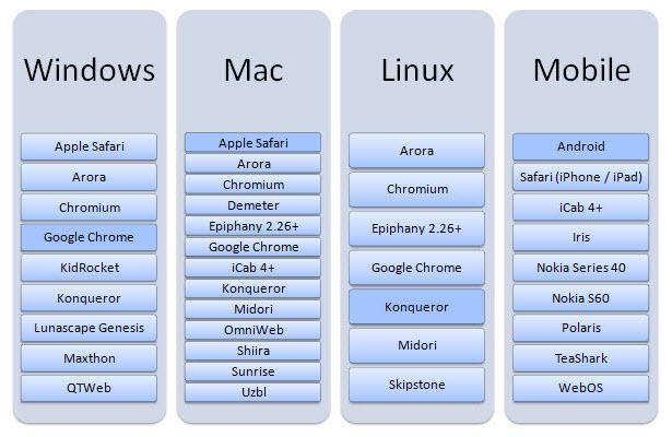 Prohlížeče, které používají renderovací engine Webkit.
