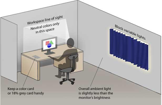 Illustrasjon av et arbeidsområde klar for nøyaktig fargearbeid