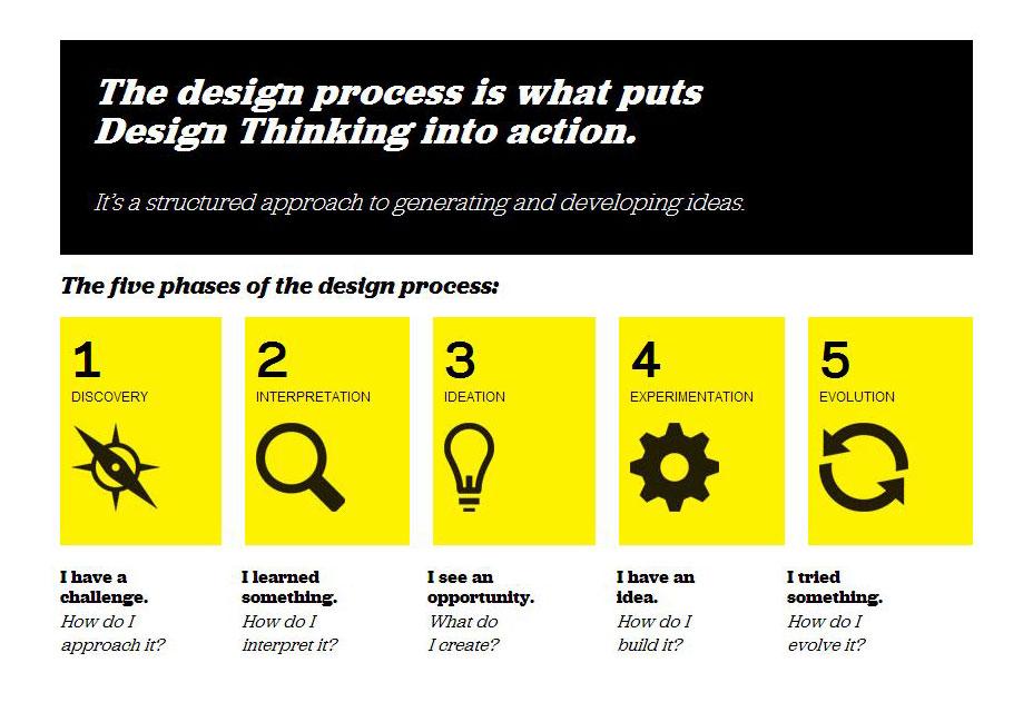 ideo-ontwerp-proces