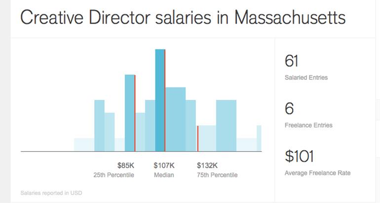 guía de salario de diseño