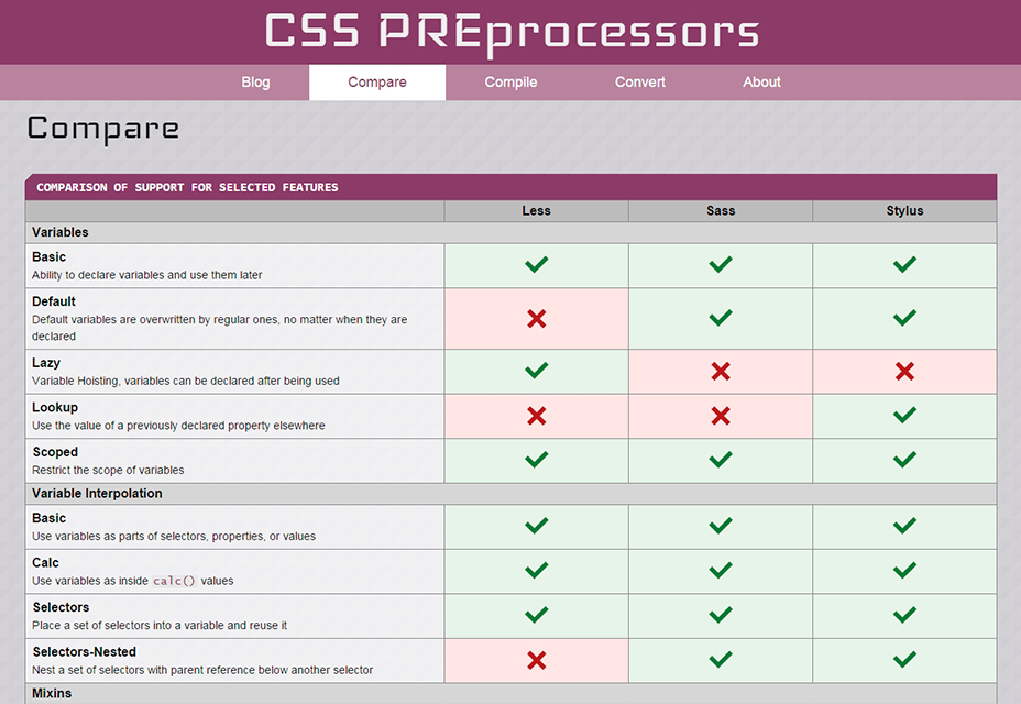 Comparar CSS PREprocessors