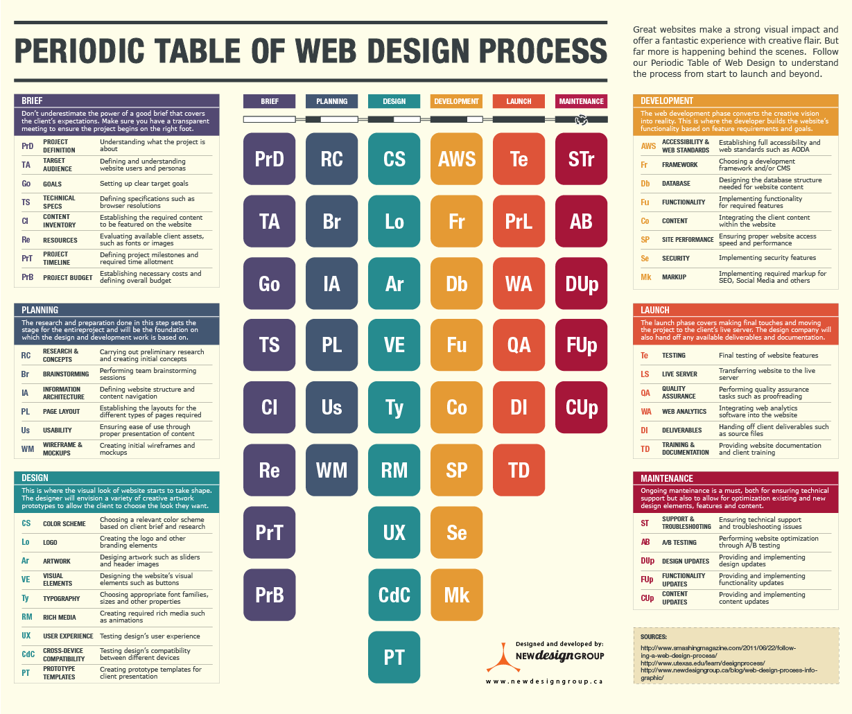 Tabla periódica de proceso de diseño web
