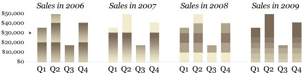 muestras de gráficos de barras monótonas