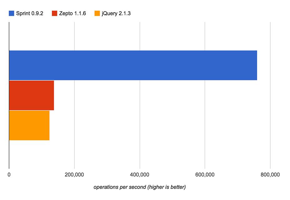 Sprint.js: Biblioteca de DOM de alto rendimiento