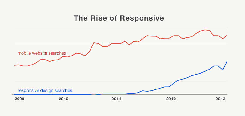 Rise of responsive