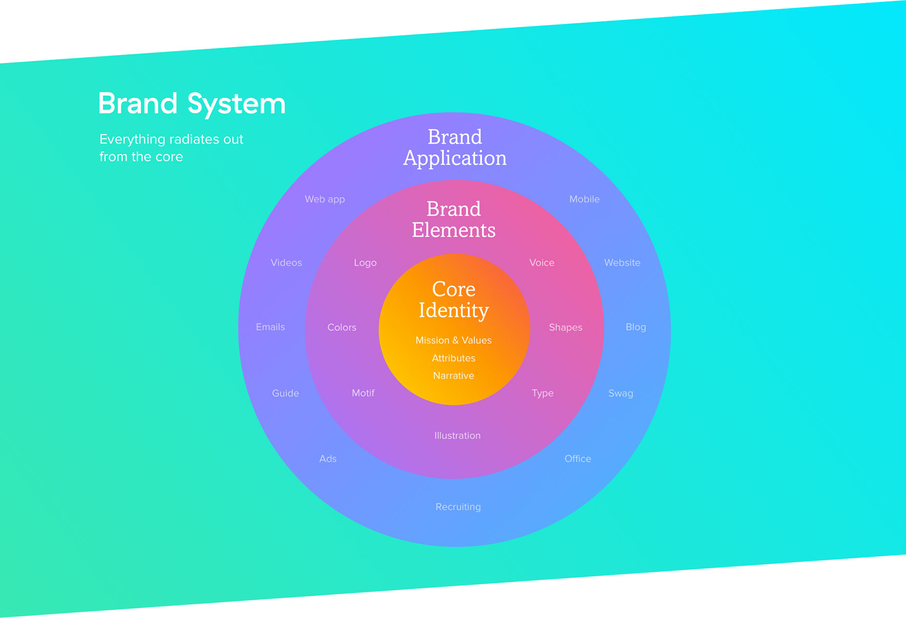 brand_system