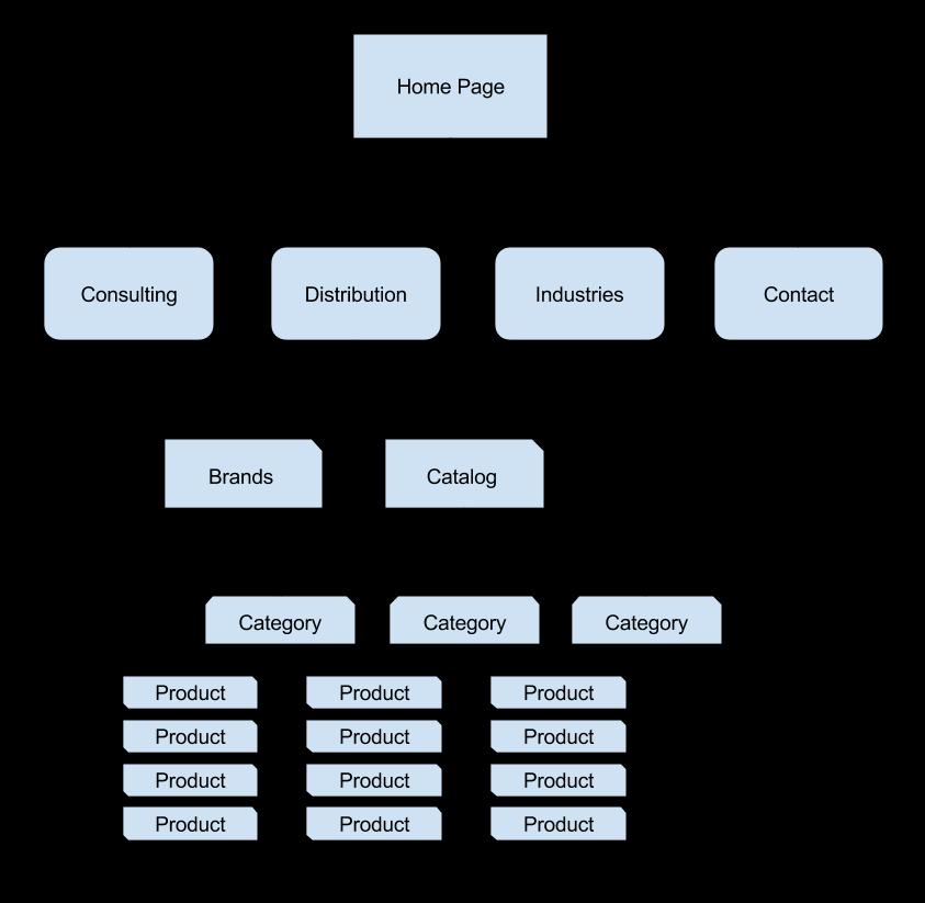 Příklad webových stránek Architecture.png
