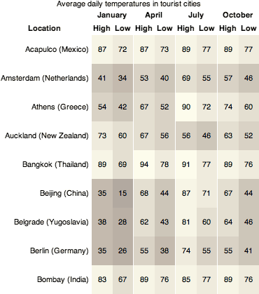 gráfico de temperaturas medias altas y bajas