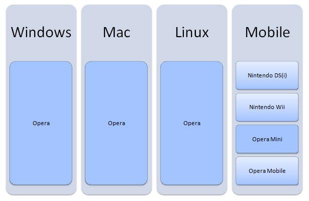 Prohlížeče, které používají renderovací stroj Presto.