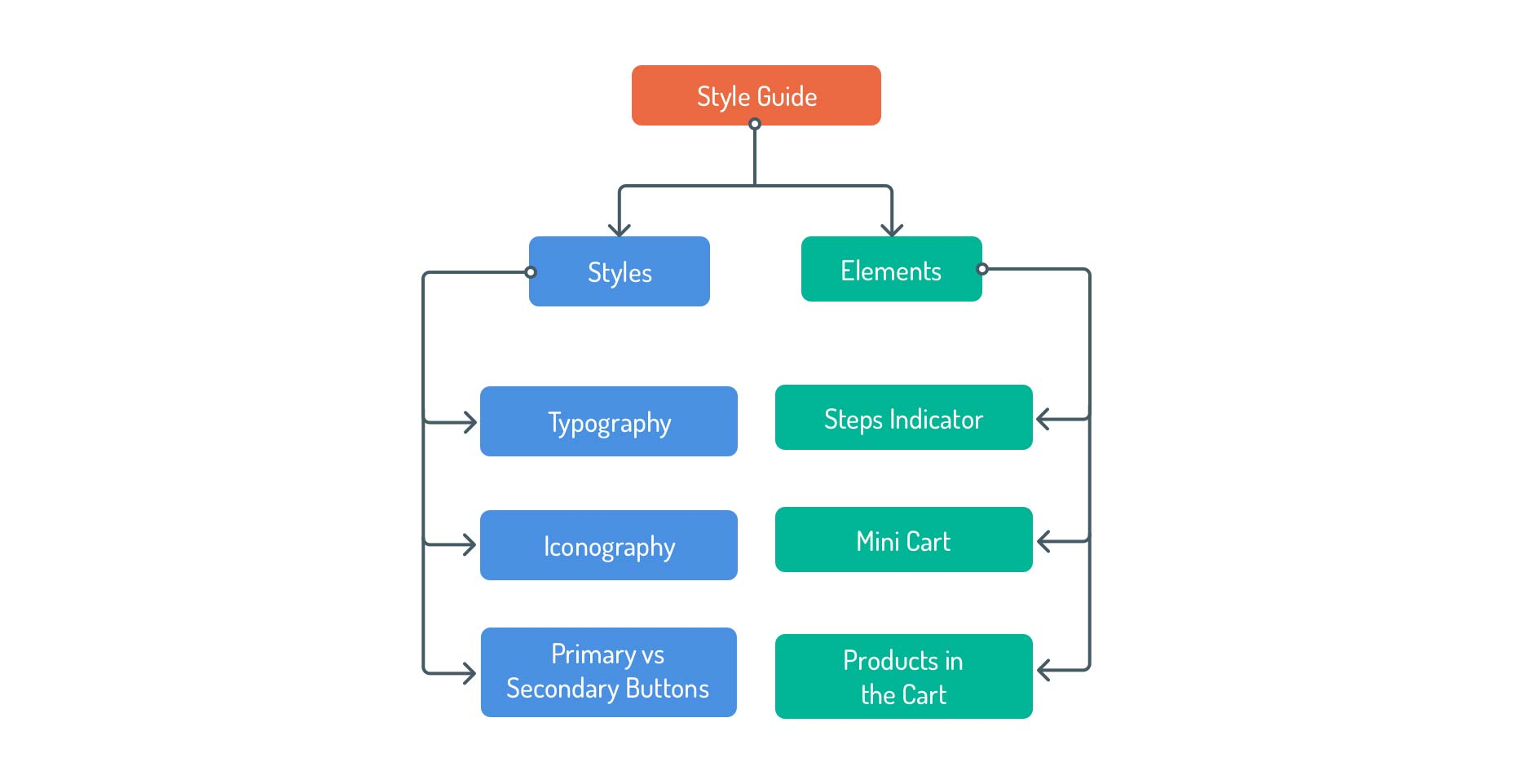 8-diagram-style-guide-1