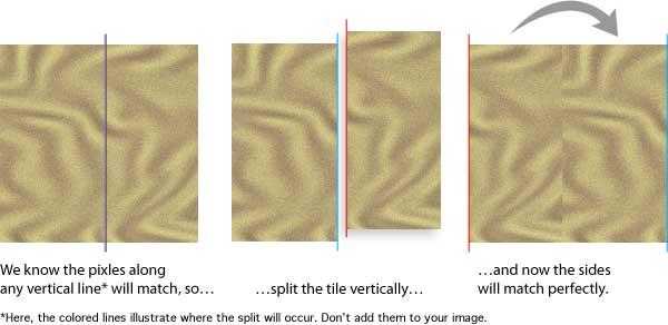 Diagrama que muestra cómo cambiar lados