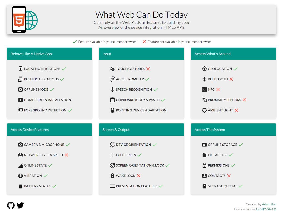 lo que la web puede hacer hoy