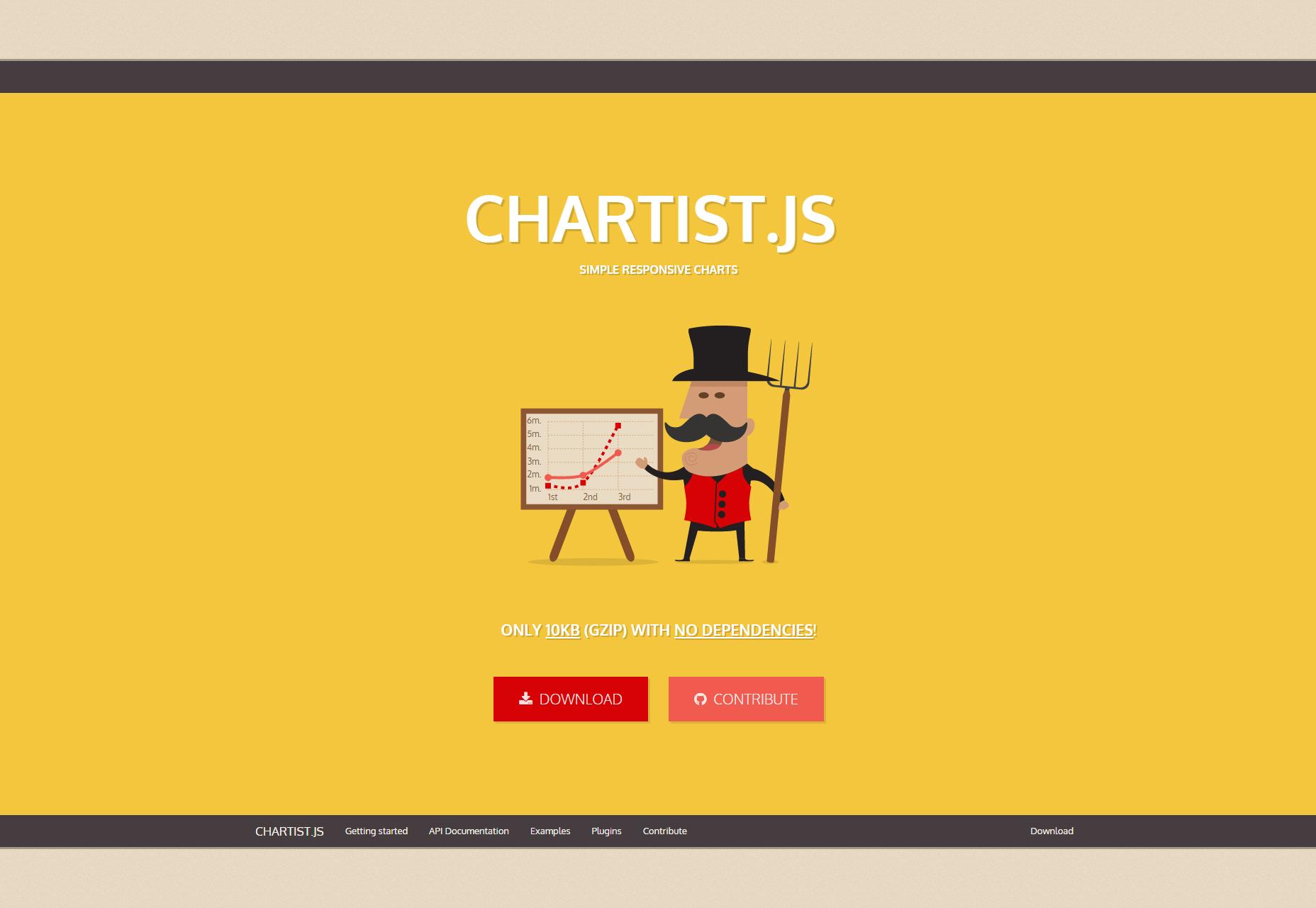 Chartist.js: Gráficos de respuesta plana