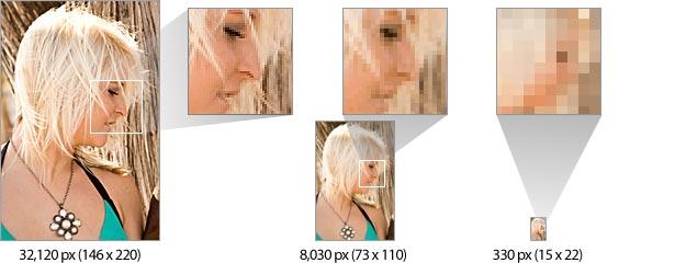 kaavio siitä, kuinka vähemmän kuvapisteitä kerrotaan vähemmän tarinaa