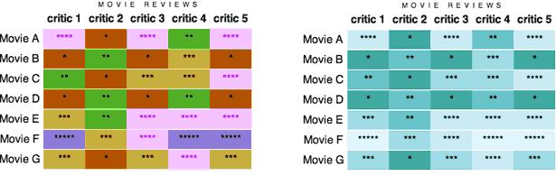 tablas mejoradas de revisión de películas