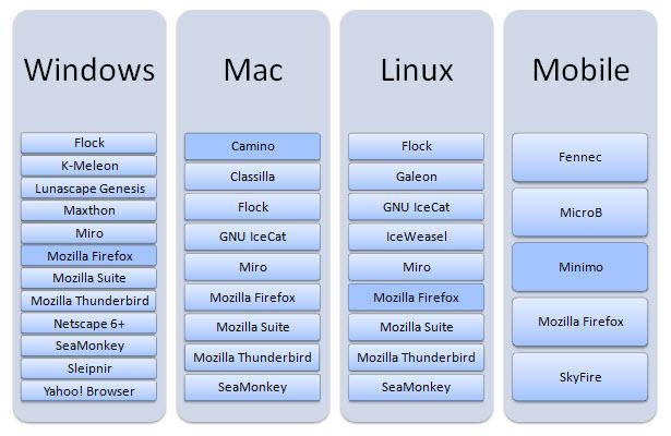 Prohlížeče, které používají grafický engine Gecko.