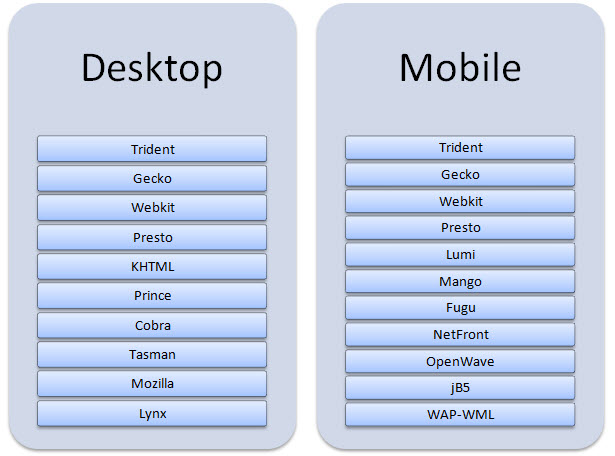 Vykreslovací stroje běžně nalezené na platformových zařízeních.