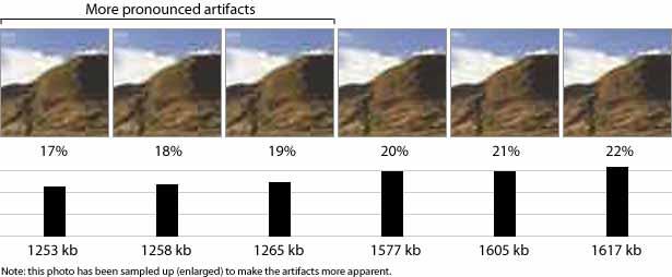 infographic, joka osoittaa, kuinka Photoshop pakkaa alle 19%